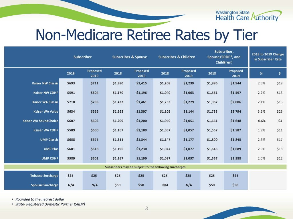 2019 PEBB Health Insurance Rates | Retired Public Employees